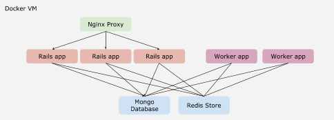How Codescrum runs and scales Rails apps In Docker With Docker